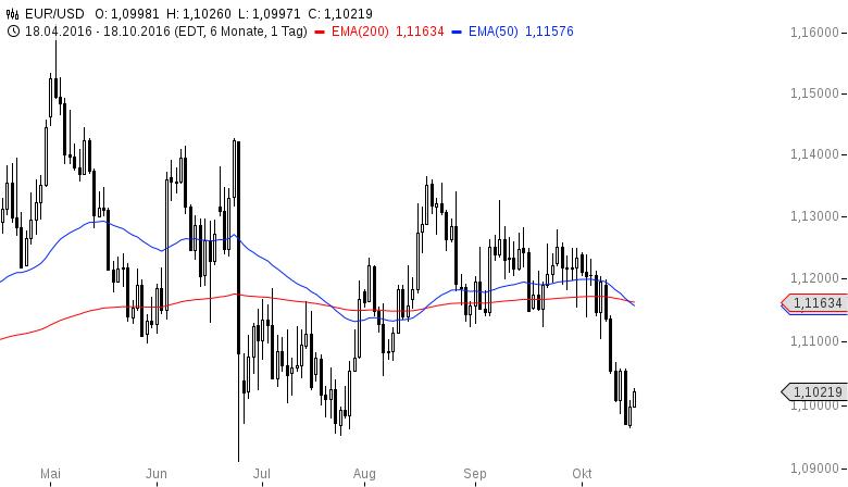 EUR-USD-Bären-mit-kalten-Füßen-vor-der-EZB-Chartanalyse-Henry-Philippson-GodmodeTrader.de-2