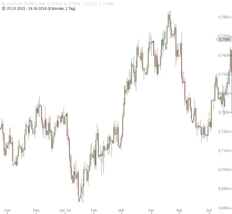 AUD-USD-RBA-rechnet-mit-Abschwung-Chartanalyse-Tomke-Hansmann-GodmodeTrader.de-1