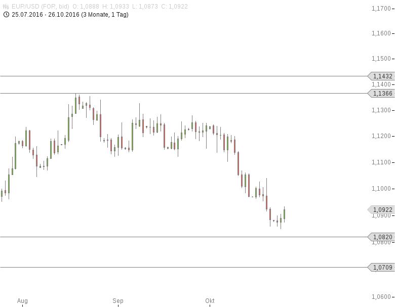 FX-Mittagsbericht-EUR-USD-setzt-Erholung-fort-Tomke-Hansmann-GodmodeTrader.de-1