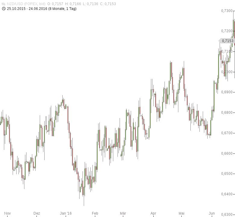 NZD-USD-ANZ-Geschäftsklima-gesunken-Chartanalyse-Tomke-Hansmann-GodmodeTrader.de-1