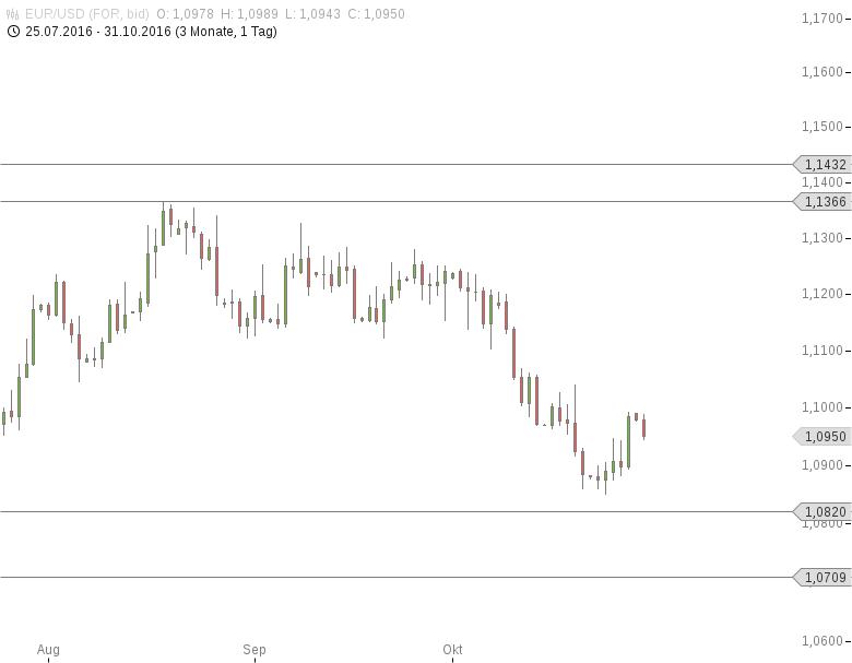 FX-Mittagsbericht-US-Dollar-mit-festem-Start-in-die-neue-Handelswoche-Tomke-Hansmann-GodmodeTrader.de-1
