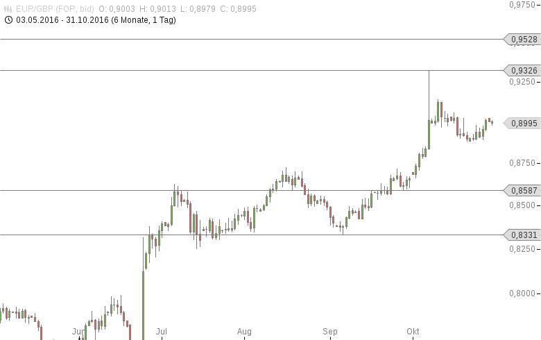 EUR-GBP-Geldmenge-M4-geht-überraschend-zurück-Chartanalyse-Tomke-Hansmann-GodmodeTrader.de-1