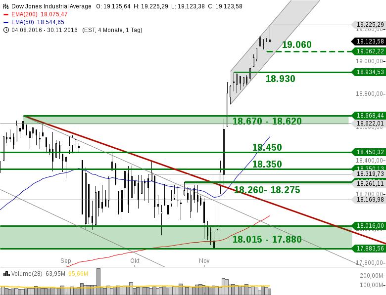 US-INIDIZES-Ölpreise-explodieren-DOW-hoch-NASDAQ-runter-Chartanalyse-Heinz-Rabauer-GodmodeTrader.de-3