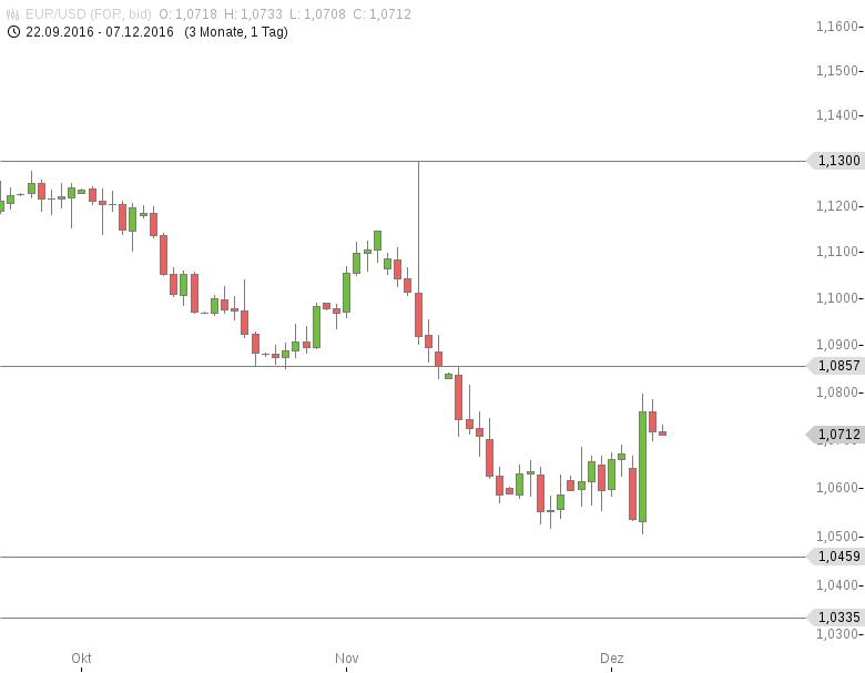 FX-Mittagsbericht-US-Dollar-wieder-gefragt-Tomke-Hansmann-GodmodeTrader.de-1