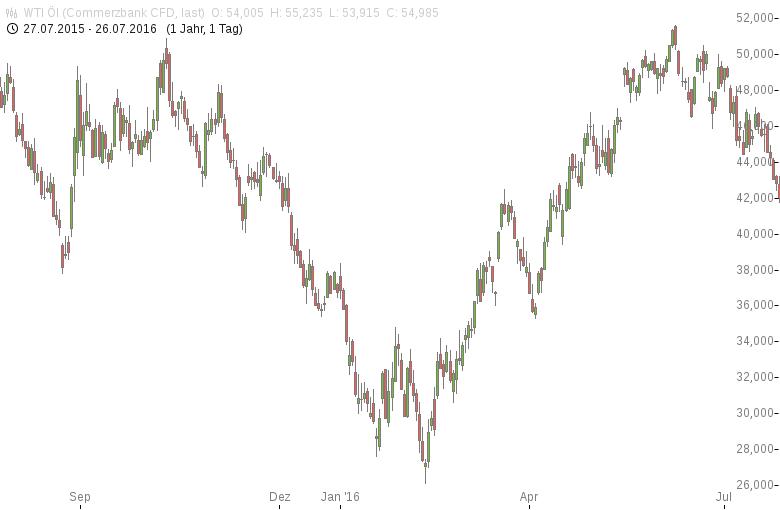 Ölpreise-klettern-auf-18-Monatshochs-Tomke-Hansmann-GodmodeTrader.de-1