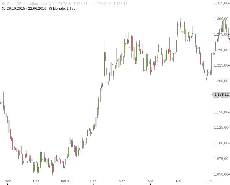 Gold-Spekulative-Finanzanleger-auf-dem-Rückzug-Tomke-Hansmann-GodmodeTrader.de-1
