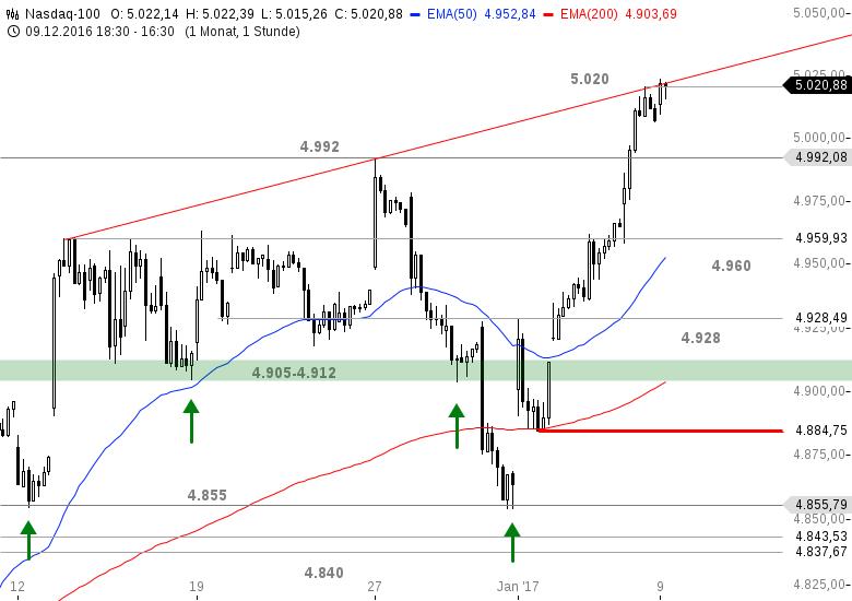 US-INDIZES-Dow-Jones-hält-die-19-000-Chartanalyse-Bastian-Galuschka-GodmodeTrader.de-3