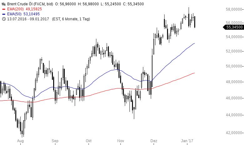 Kommentar zu Ölpreis: War das ein Fehlausbruch?