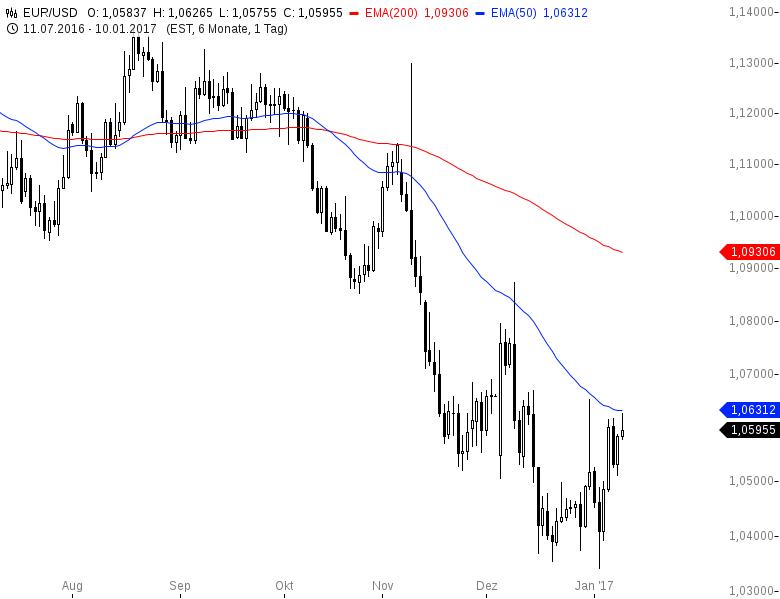EUR-USD-Bullischer-Wochenauftakt-Chartanalyse-Henry-Philippson-GodmodeTrader.de-2