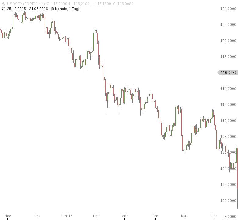 USD-JPY-Japaner-so-optimistisch-wie-seit-drei-Jahren-nicht-mehr-Chartanalyse-Tomke-Hansmann-GodmodeTrader.de-1