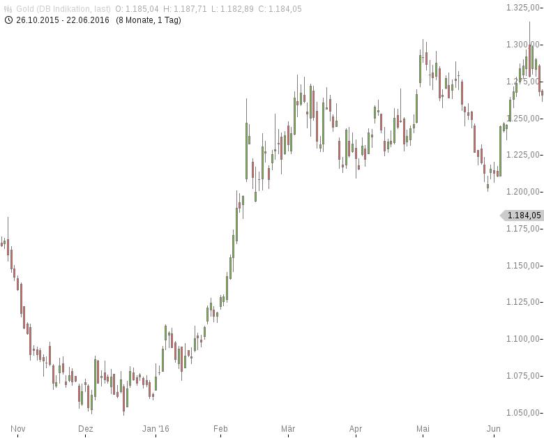 Gold-Chinesische-Notenbank-kauft-erneut-kein-Gold-Tomke-Hansmann-GodmodeTrader.de-1