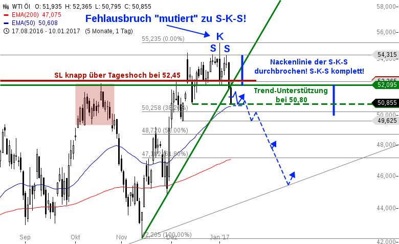WTI-Öl-und-CHEVRON-vor-großen-Verkaufswellen-Chartanalyse-Heinz-Rabauer-GodmodeTrader.de-1