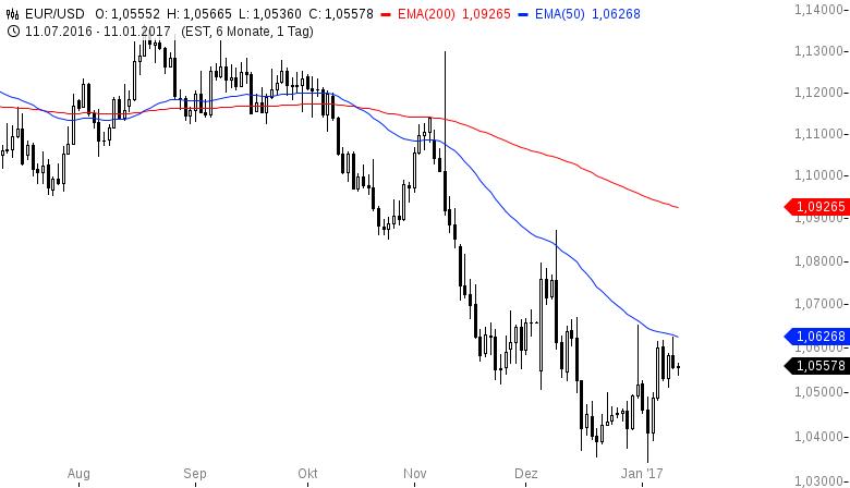 EUR-USD-Gegenwehr-der-Bären-Chartanalyse-Henry-Philippson-GodmodeTrader.de-2
