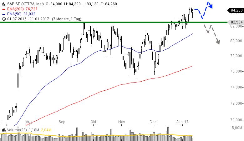 SAP-The-sky-s-the-limit-Chartanalyse-Henry-Philippson-GodmodeTrader.de-1