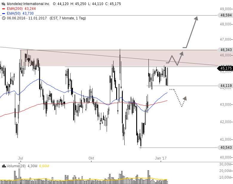 MONDELEZ-Auffällig-stark-gegenüber-dem-Gesamtmarkt-Chartanalyse-Philipp-Berger-GodmodeTrader.de-1