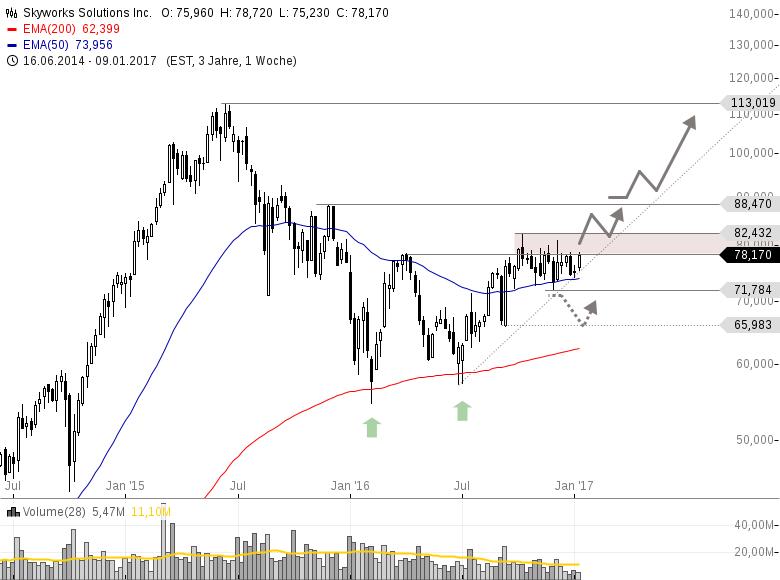 Halbleiter-Industrie-Ist-dies-die-derzeit-stärkste-Aktie-im-Sektor-Chartanalyse-Philipp-Berger-GodmodeTrader.de-4
