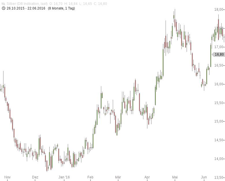 Silber-An-der-17er-US-Dollar-Marke-abgeprallt-Tomke-Hansmann-GodmodeTrader.de-1