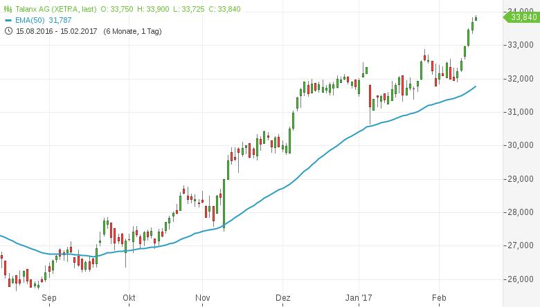 Billig-und-kurzfristig-technisch-stark-Diese-Aktien-kaufen-Kommentar-Daniel-Kühn-GodmodeTrader.de-2
