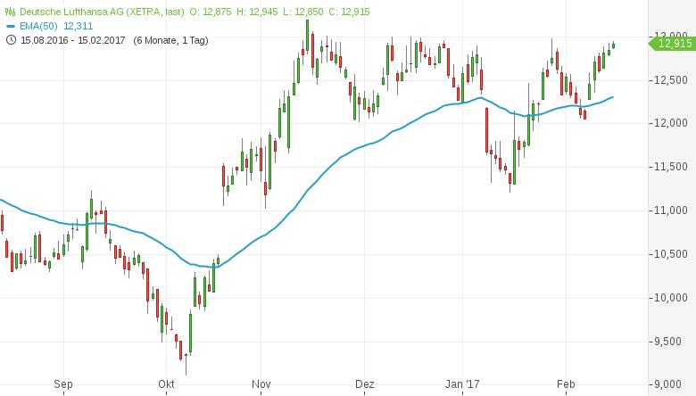 Billig-und-kurzfristig-technisch-stark-Diese-Aktien-kaufen-Kommentar-Daniel-Kühn-GodmodeTrader.de-5
