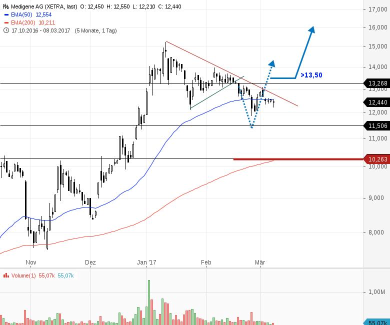 MEDIGENE-Stopp-Buy-Marke-gesenkt-Chartanalyse-Bernd-Senkowski-GodmodeTrader.de-1