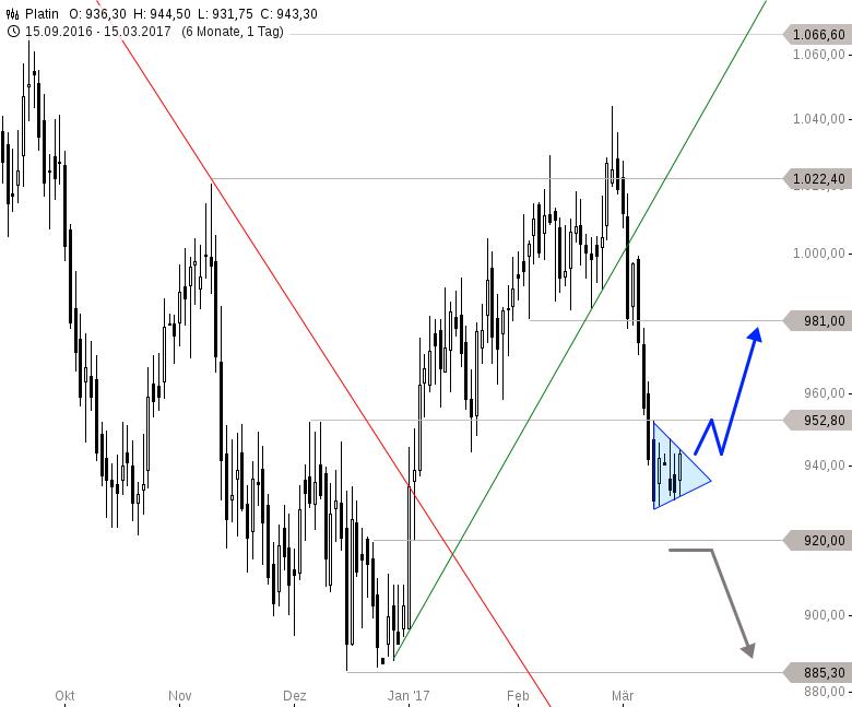 PLATIN-Bringt-die-Dreiecksformation-die-Wende-Chartanalyse-Thomas-May-GodmodeTrader.de-1