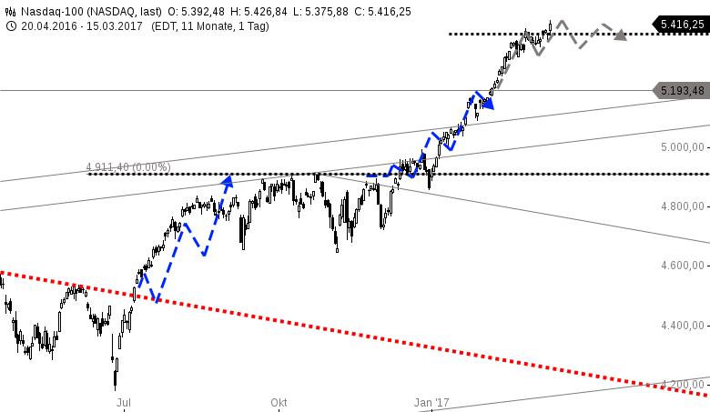 NASDAQ100-Finales-Projektionsziel-erreicht-Chartanalyse-Harald-Weygand-GodmodeTrader.de-1