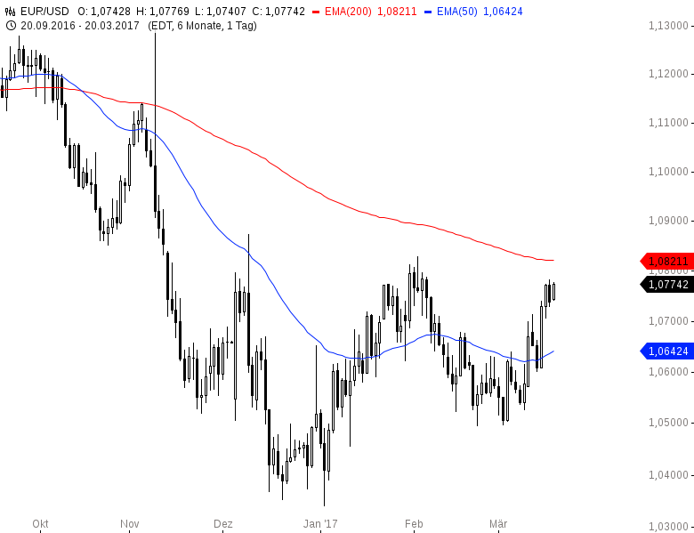 EUR-USD-Bleibt-vorerst-weiter-stark-Chartanalyse-Henry-Philippson-GodmodeTrader.de-2