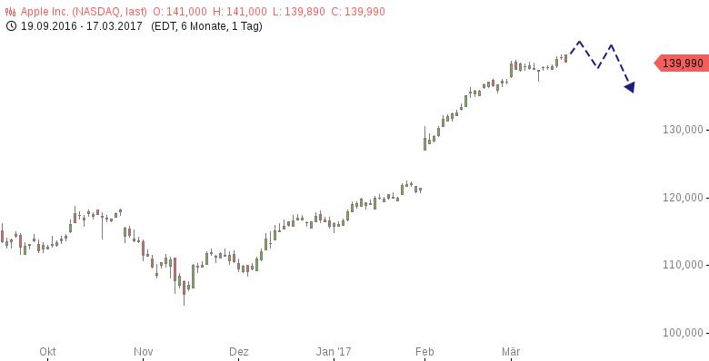 Protektionismus-Sechs-Tradingideen-Oliver-Baron-GodmodeTrader.de-4