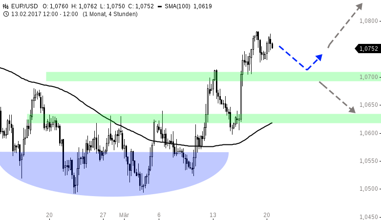 EUR-USD-WOCHENAUSBLICK-Yellen-enttäuscht-die-Dollar-Bullen-Chartanalyse-Henry-Philippson-GodmodeTrader.de-1
