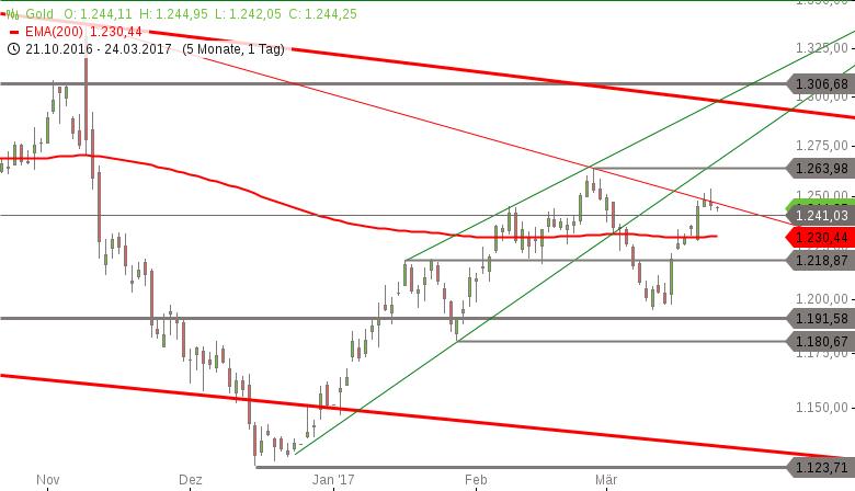 Gold-Der-Trend-zeigt-noch-nach-unten-Chartanalyse-Marko-Strehk-GodmodeTrader.de-1