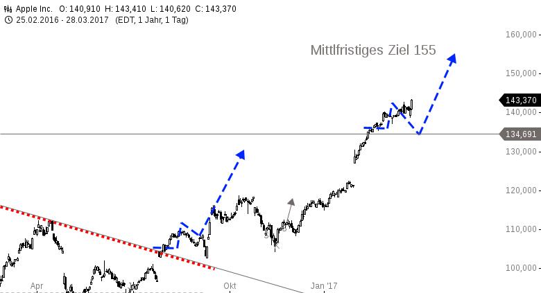 APPLE-Einbahnstraße-Bullen-treiben-die-Kurse-auf-neues-Allzeithoch-Chartanalyse-Harald-Weygand-GodmodeTrader.de-1