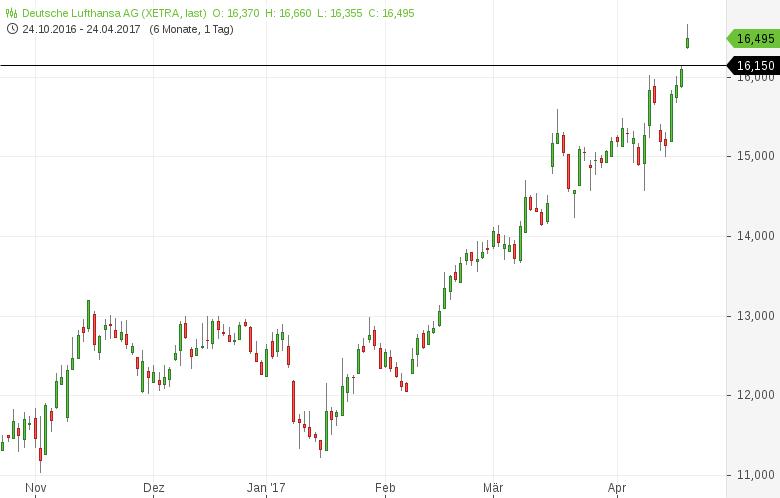 Neues-52-Wochen-Hoch-Diese-deutschen-Aktien-sehen-bullisch-aus-Kommentar-Daniel-Kühn-GodmodeTrader.de-2