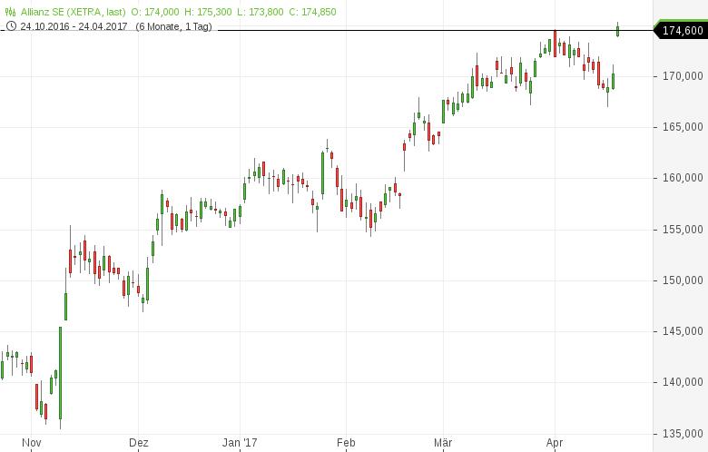 Neues-52-Wochen-Hoch-Diese-deutschen-Aktien-sehen-bullisch-aus-Kommentar-Daniel-Kühn-GodmodeTrader.de-5