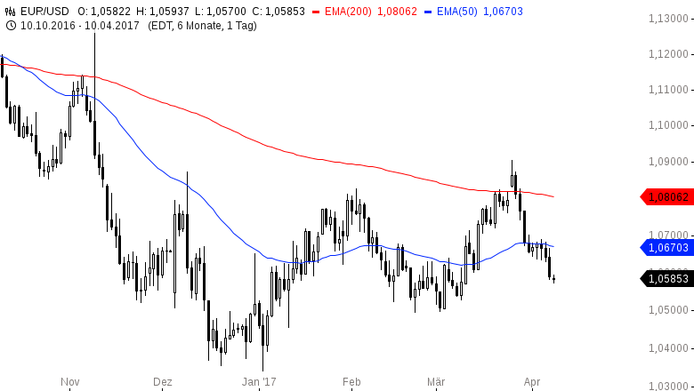 EUR-USD-Yellen-Rede-am-Abend-Chartanalyse-Henry-Philippson-GodmodeTrader.de-2