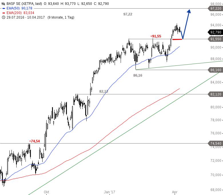 BASF-Potenzielles-Kaufniveau-naht-Chartanalyse-Alexander-Paulus-GodmodeTrader.de-1