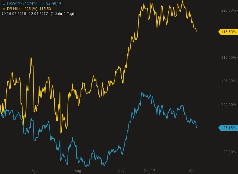 NIKKEI225-Der-japanische-Aktienmarkt-bricht-ein-Chartanalyse-Harald-Weygand-GodmodeTrader.de-2