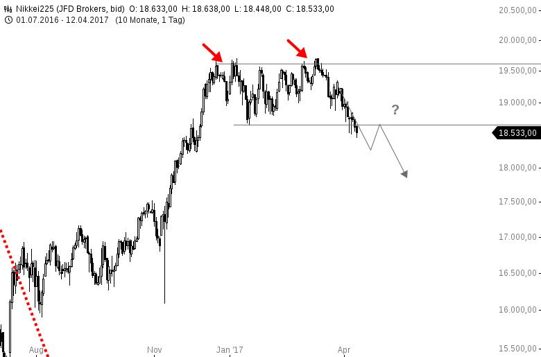 NIKKEI225-Der-japanische-Aktienmarkt-bricht-ein-Chartanalyse-Harald-Weygand-GodmodeTrader.de-3