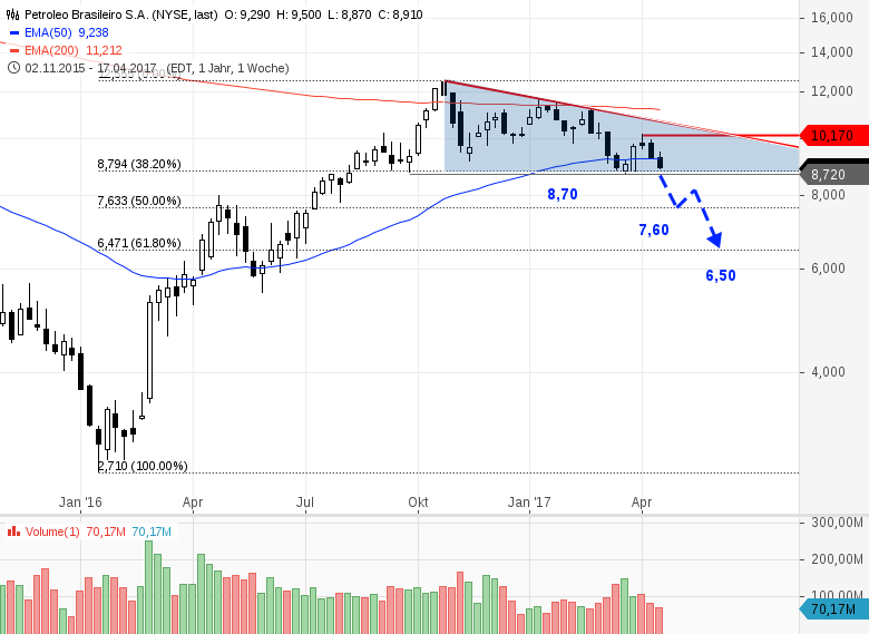 Petrobras (WKN: 615375)