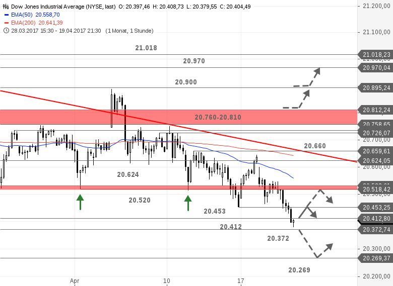 US-Ausblick-Kaum-Gegenwehr-im-Dow-Jones-Bastian-Galuschka-GodmodeTrader.de-1