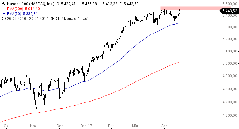 US-INDIZES-American-Express-beflügelt-die-Wall-Street-Chartanalyse-Henry-Philippson-GodmodeTrader.de-4