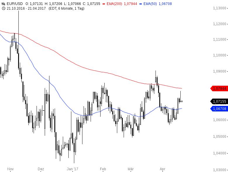 EUR-USD-Wahl-im-Fokus-Chartanalyse-Henry-Philippson-GodmodeTrader.de-2