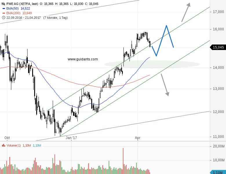 RWE-muss-neuen-Schwung-holen-Chartanalyse-Rene-Berteit-GodmodeTrader.de-1