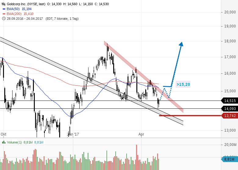 Goldcorp Aktienkurs