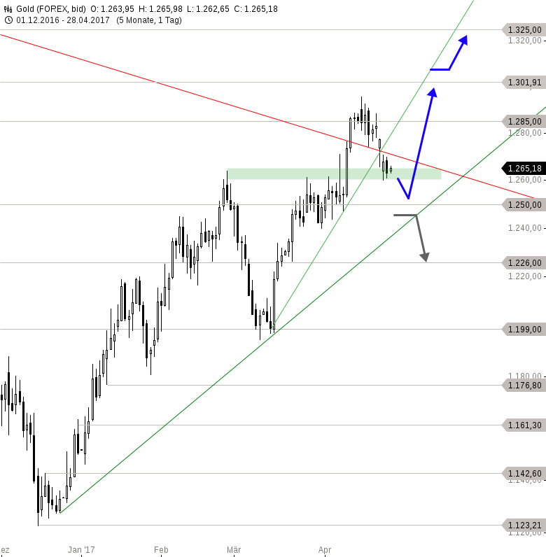 GOLD-Buy-in-May-and-stay-Chartanalyse-Thomas-May-GodmodeTrader.de-1