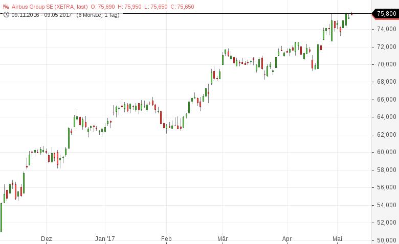 Neues-52-Wochen-Hoch-Diese-deutschen-Aktien-sehen-bullisch-aus-Kommentar-Daniel-Kühn-GodmodeTrader.de-3