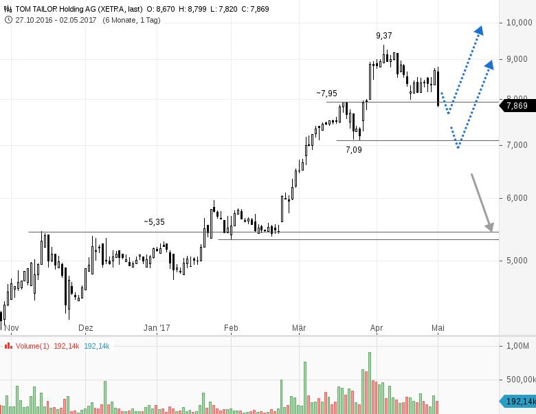 5 kerzen prognose trading aktienanalyse for Statik lernen grundlagen