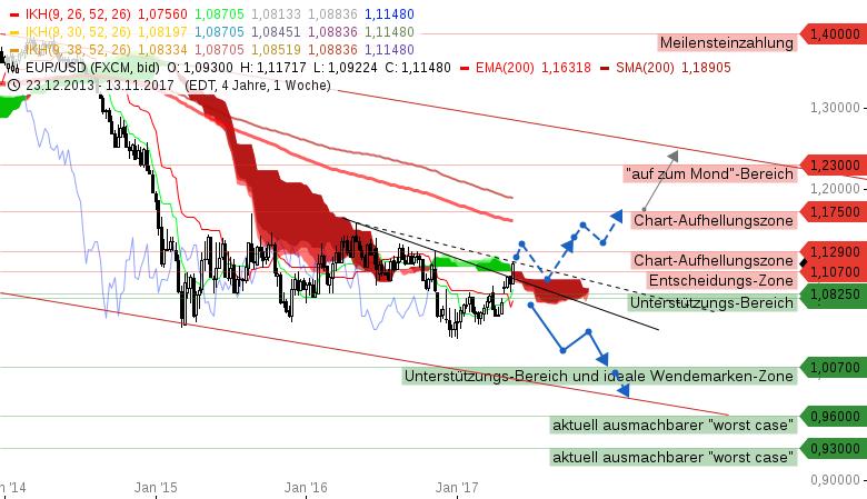 EUR-USD-Big-Picture-Heute-geht-es-um-die-Wurst-Chartanalyse-Michael-Borgmann-GodmodeTrader.de-1