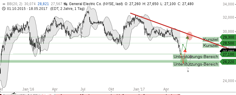 GENERAL-ELECTRIC-Co-Buy-the-f-dip-Chartanalyse-Michael-Borgmann-GodmodeTrader.de-1
