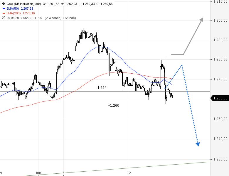 GOLD-droht-kurzfristig-weiter-zu-fallen-Chartanalyse-Rene-Berteit-GodmodeTrader.de-1