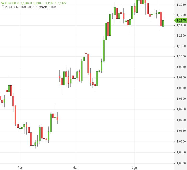 FX-Mittagsbericht-US-Dollar-gibt-Gewinne-teilweise-wieder-ab-Tomke-Hansmann-GodmodeTrader.de-1